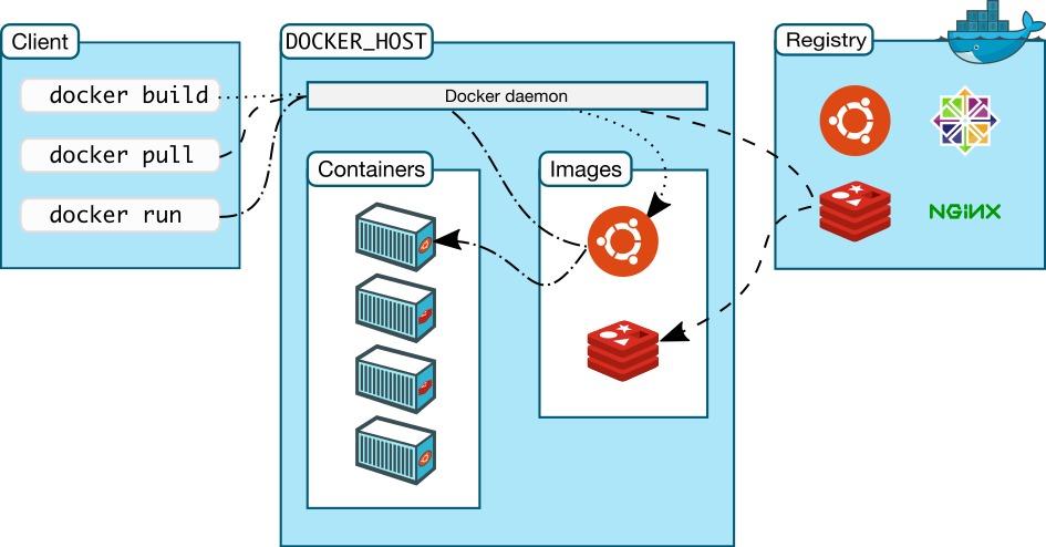 Docker组成