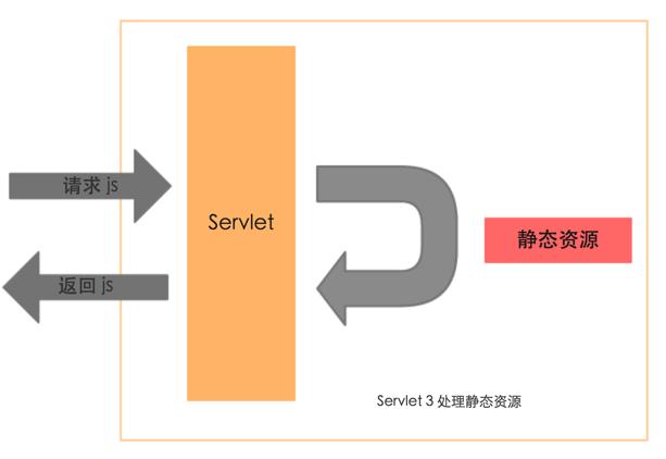 Servlet3静态文件处理-转自网络
