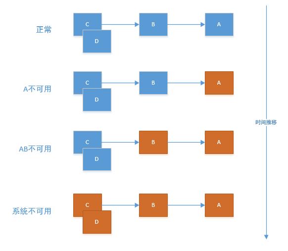 白话SpringCloud | 第五章:服务容错保护(Hystrix)