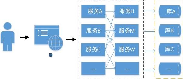 服务化架构
