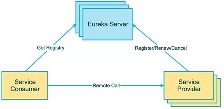 Eureka总体架构